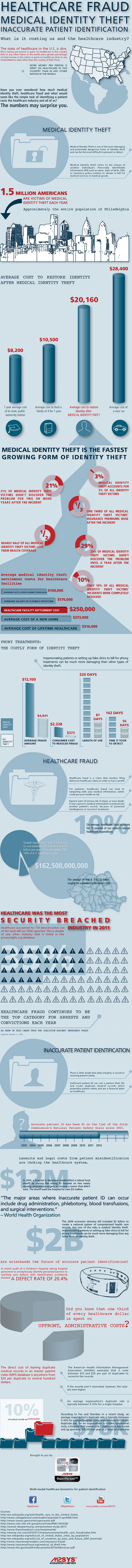 Healthcare Fraud and Medical Identity Theft