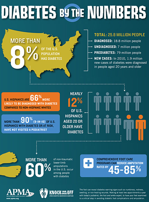 Diabetes Numbers in America
